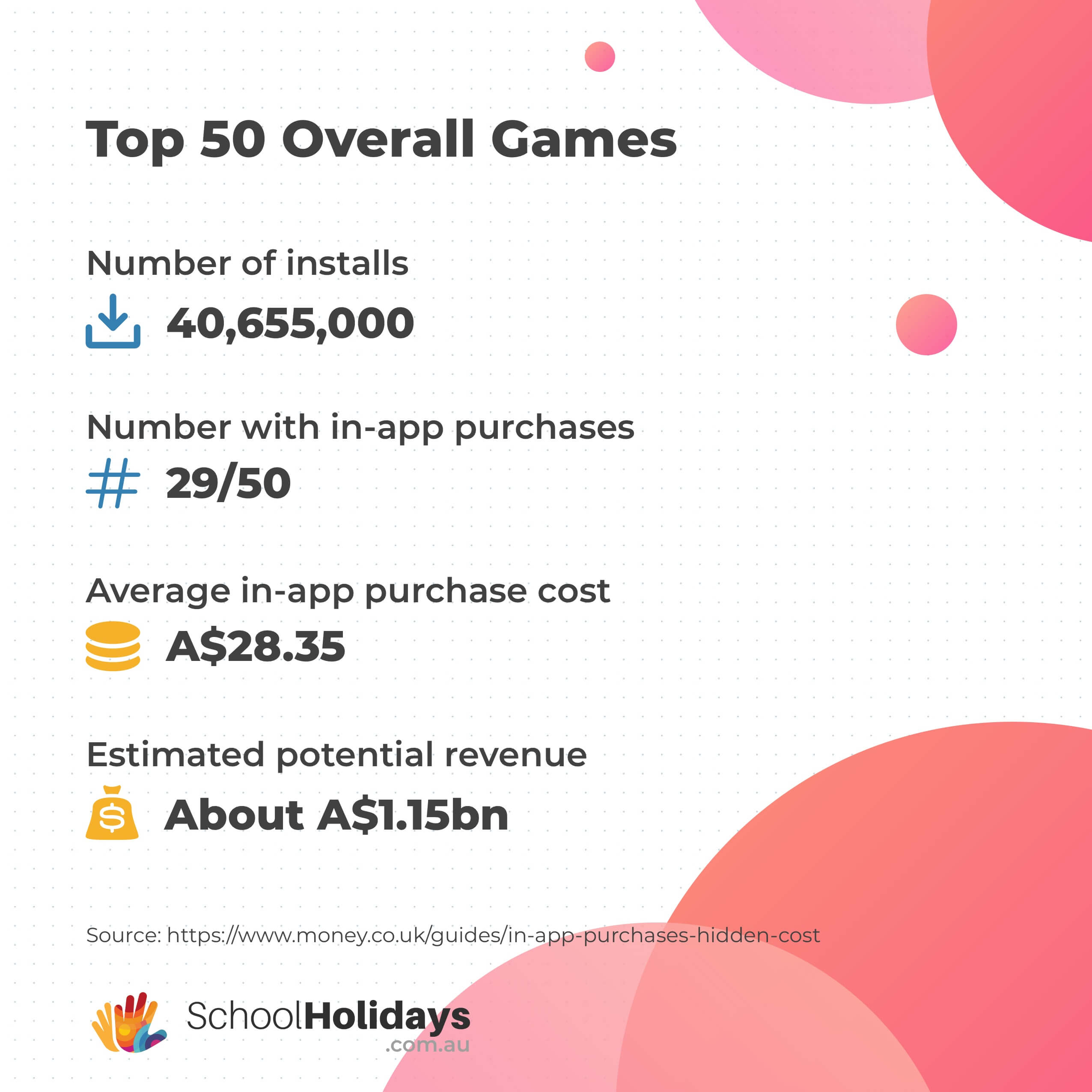 Google Play store's Top Free Games stats by Money.co.uk converted into Australian Dollars as of 21 May 2020