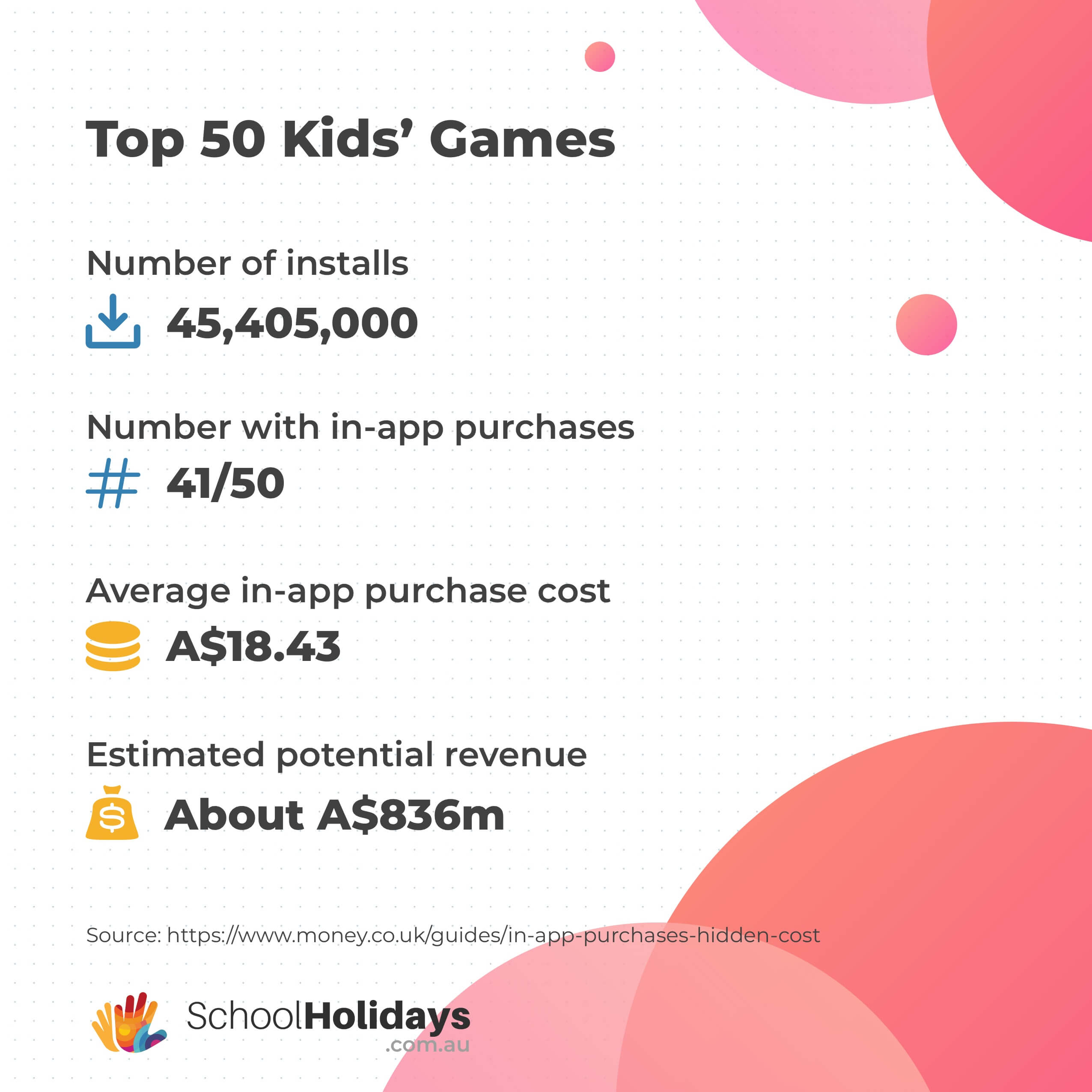 Google Play store's Top Free Kids' Games stats by Money.co.uk converted into Australian Dollars as of 21 May 2020